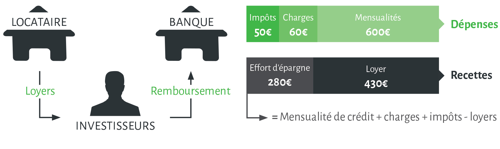 Des parts de SCPI ou un appartement